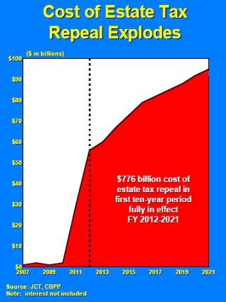 Estate Tax chart