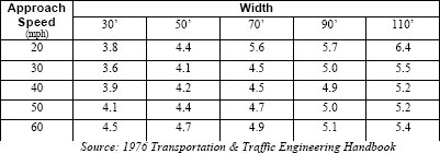The theoretical minimum yellow clearance signal times based on speed and intersection widths