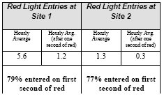 Entries into the Red Light Zone