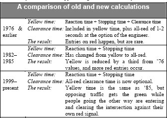 A comparison of old and new stopping distance calculations