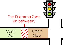 The Dilemma  Zone