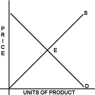 Supply and Demand in an Ideal Market