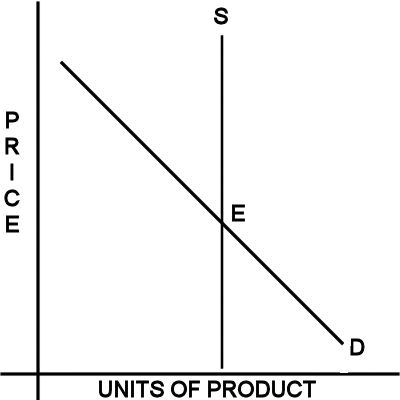 Supply and Demand with Constant Supply