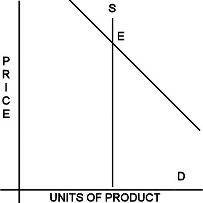 Supply and Demand with Constant Supply and Increased Demand