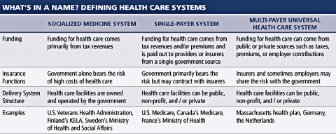 What's in a Name? Defining Health Care Systems by the Center for American Progress