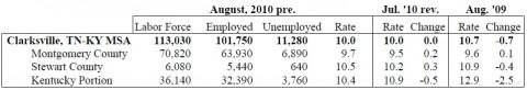 August 2010 Unemployment Rates
