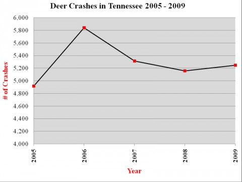 Source: TN Dept of Safety, Office of Records and Statistical Management, 7 Oct 2010.