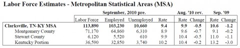 September 2010 County Unemployment Rates