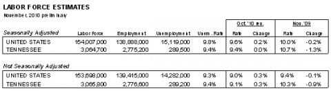 Labor Force Estimate October 2010