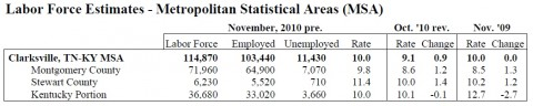 November 2010 County Unemployment Rates