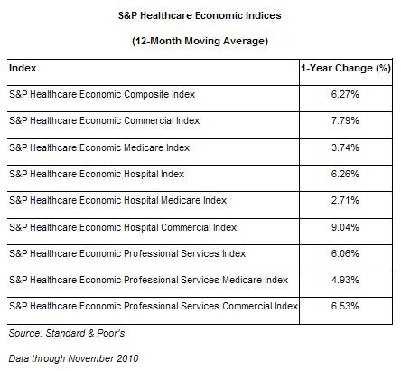 S&P Healthcare Economic Indices