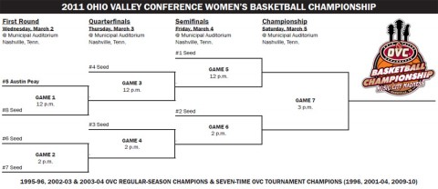 OVC Women's Basketball Tournament Bracket