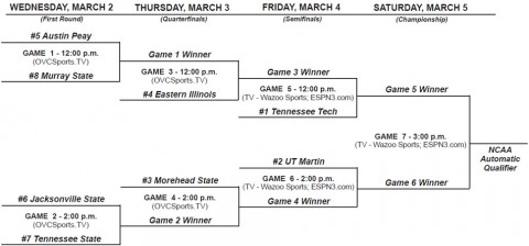 OVC Women's Basketball Tournament Bracket