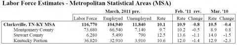 March 2011 County Unemployment Rates