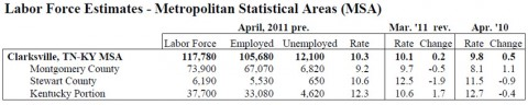 Labor Force Estimates - Clarksville - April 2011