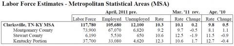 Labor Force Estimates - Clarksville - April 2011