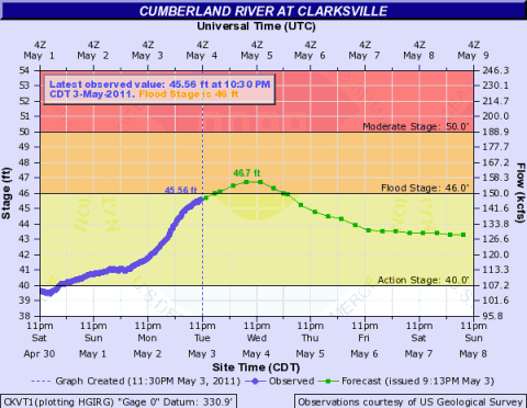 The observed and forecast river levels at Clarksville, TN