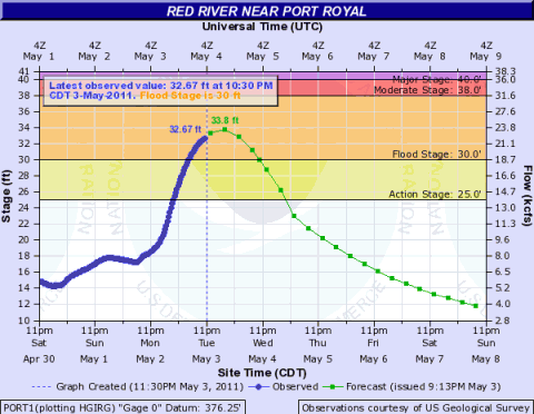The observed and forecast river levels at Port Royal, TN