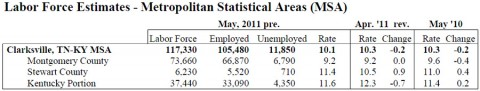 May Clarksville-Montgomery County area unemployment rates.