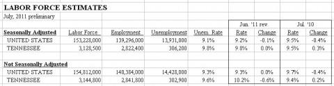 Labor Force Estimates - July 2011