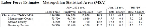 July 2011 Montgomery County Unemployment Rate