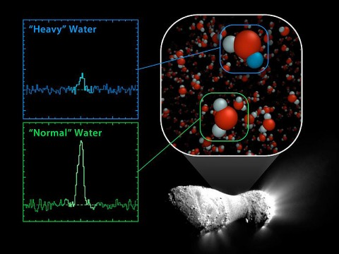 """Using the Herschel Space Observatory, astronomers have discovered that comet Hartley 2 possesses a ratio of """"heavy water"""" to light, or normal, water that matches what's found in Earth's oceans. (Image credit: NASA/JPL-Caltech)"""