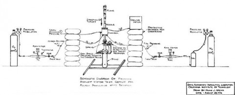 Malina's drawing of how to set up the rocket motor test. (Image credit: JPL)