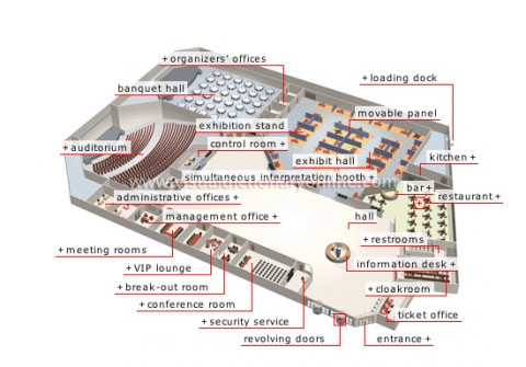 A sample floor plan for a Convention Center (Merriam-Webster Visual Dictionary)