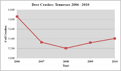 Deer Crashes - Tennessee 2006 - 2010