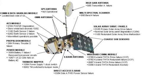 Landsat 5 Instruments