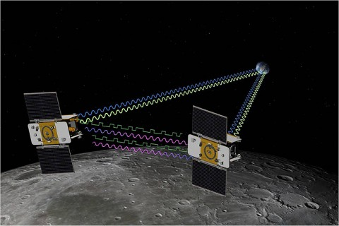 Artist concept of GRAIL mission. GRAIL will fly twin spacecraft in tandem orbits around the moon to measure its gravity field in unprecedented detail. (Image credit: NASA/JPL)