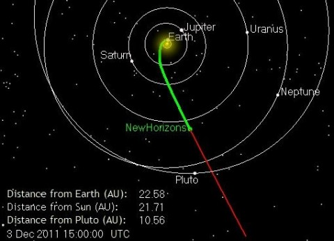 Current position of New Horizons as it races toward Pluto.
