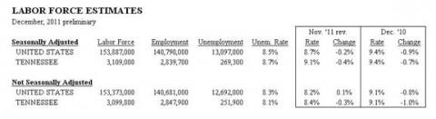 Tennessee Unemployment December 2011
