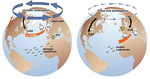 (left) Effects of the positive phase of the arctic oscillation; (right) effects of the negative phase of the arctic oscillation (Figures courtesy of J. Wallace, University of Washington)