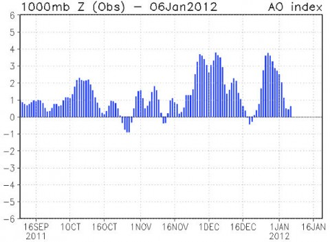 """So far in the winter of 2011-2012, the """"AO Index"""" has been mostly positive, signaling a strong Arctic Oscillation. """"Compare this to last year's negative AO Index and you can see the difference between the two winters,"""" notes Patzert."""