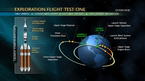 Exploration Flight Test One Overview. (Credit: NASA)