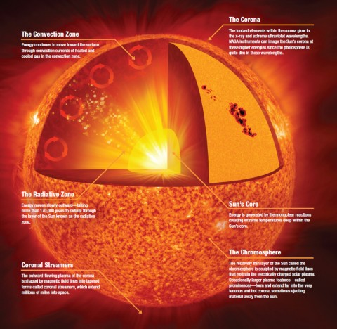 Anatomy of the Sun -- one of the illustrations from the Mysteries of the Sun book. (Credit: NASA/Jenny Mottar)