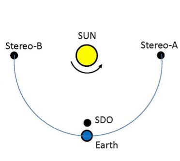 The locations of STEREO–A, STEREO–B and SDO relative to the sun and Earth in 2011. (Credit: NRL )