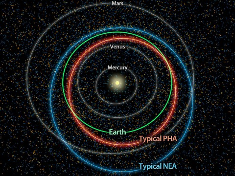 This diagram illustrates the differences between orbits of a typical near-Earth asteroid (blue) and a potentially hazardous asteroid, or PHA (orange). (Image credit: NASA/JPL-Caltech)