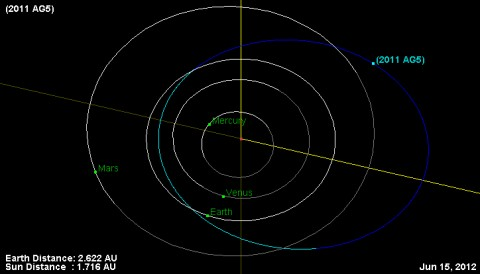 Orbit and current location (6/15/2012) of asteroid 2011 AG5. (Image credit: NASA/JPL-Caltech)