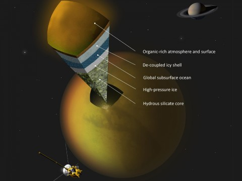 This artist's concept shows a possible scenario for the internal structure of Titan, as suggested by data from NASA's Cassini spacecraft. (Image credit: A. Tavani)