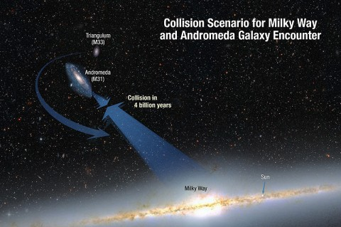 The Milky Way and Andromeda are moving toward each other under the inexorable pull of gravity. Also shown is a smaller galaxy, Triangulum, which may be part of the smashup. (Credit: NASA; ESA; A. Feild and R. van der Marel, STScI)