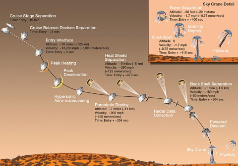 Artist's concept of Mars Science Laboratory entry, descent and landing. (Image credit: NASA/JPL-Caltech)