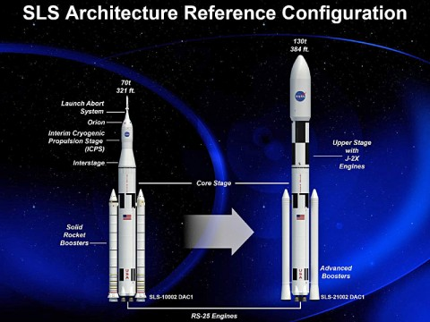 An artist rendering of the various configurations of NASA's Space Launch System. (NASA)