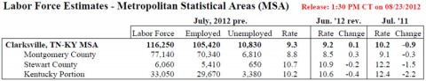 Clarksville-Montgomery County Unemployment July 2012