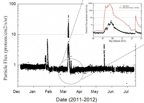 RAD charged particle flux observations during ~7 months of cruise included contributions from 5 solar energetic particle events. The inset compares the particle flux observed by RAD to that observed by instruments on the ACE spacecraft. The MSL spacecraft structure (backshell, heatshield, etc.) provided significant shielding from deep space radiation, significantly reducing the particle flux compared to ACE.