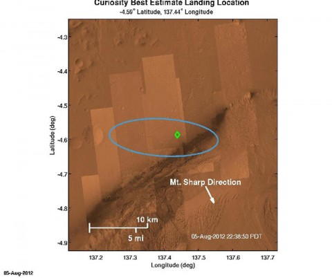 The green diamond shows approximately where NASA's Curiosity rover landed on Mars, a region about 2 kilometers northeast of its target in the center of the estimated landing region (blue ellipse)