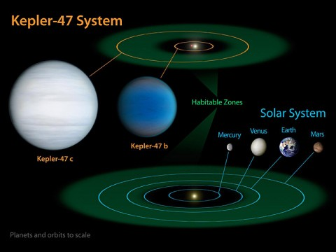 "Orbiting in the Habitable Zone of Two Suns: This diagram compares our own solar system to Kepler-47, a double-star system containing two planets, one orbiting in the so-called ""habitable zone."" (Credit: NASA/JPL-Caltech/T. Pyle)"