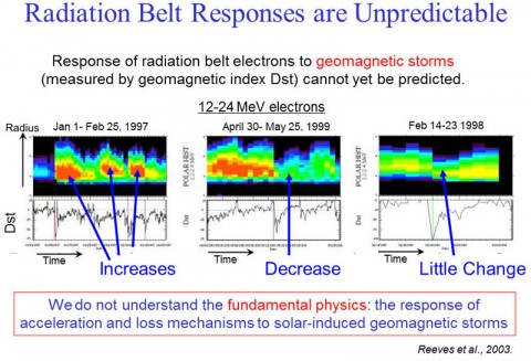 This plot shows how energetic electrons in the radiation belts can react to solar storms. Sometimes they increase, sometimes they decrease, sometimes they don't change at all. The unpredictability is one of the biggest mysteries of the Van Allen Belts.