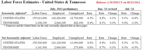 Tennessee Unemployment July 2012